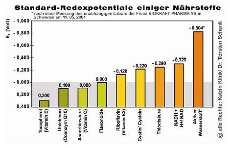 Patrick Flanagan -Standard-Redoxpotentiale einiger Nährstoffe