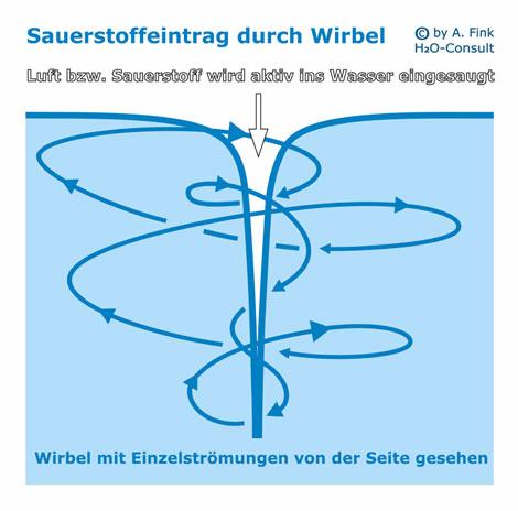 Wasserwirbler - Wasserverwirbler: Warum Wasser verwirbeln? Was ist drann an der Wirbeltechnik?